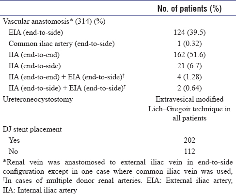 Table 2: Various techniques of vascular anastomosis and ureteric reimplantation used in renal transplant recipients