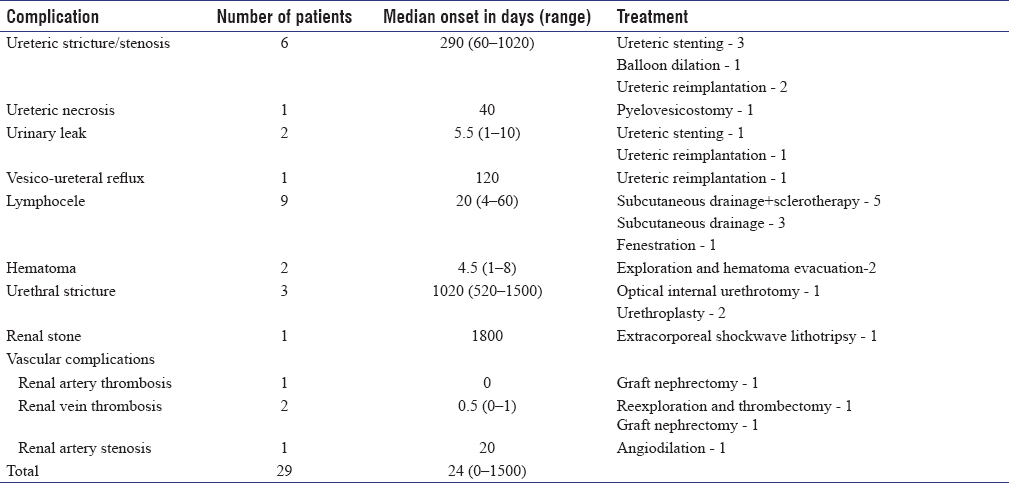 Table 3: Various urological complications in renal transplant recipients their time of onset and management