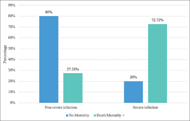 Figure 4: Comparison of mortality based not the severity of COVID-19