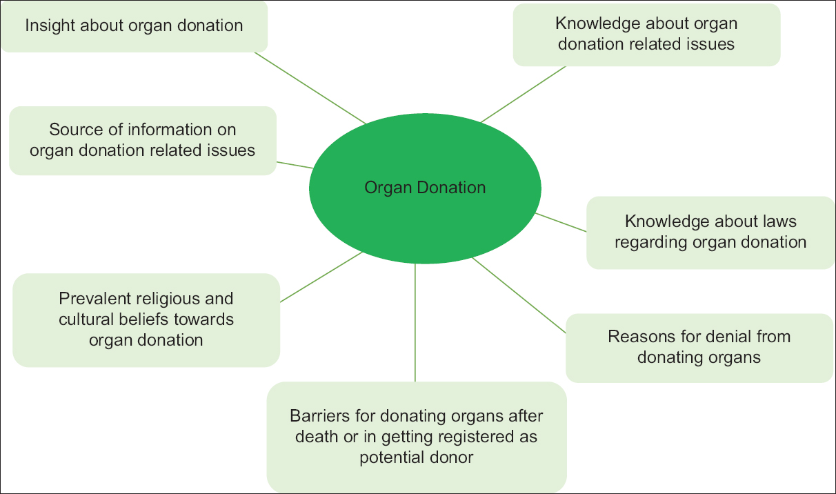 Figure 1: Themes identified in context to organ donation