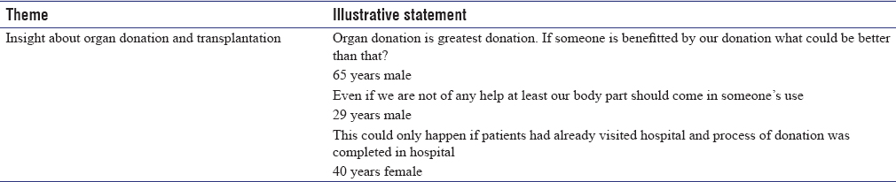 Table 2: Insight about organ donation and transplantation